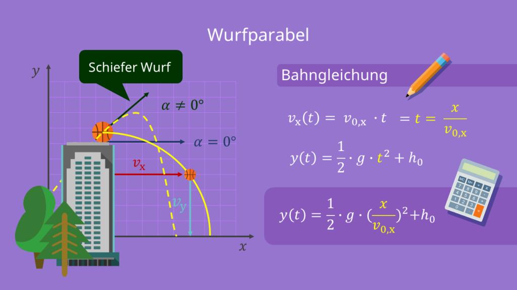 Waagerechter Wurf (α=0°) und Schiefer Wurf (α≠0°)