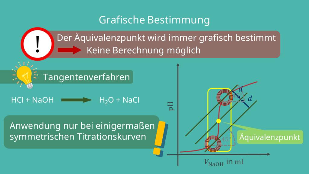 Äquivalenzpunkt in der Säure-Base-Titration, grafische Graphische Bestimmung