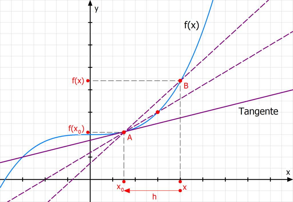 h Methode Tangente Sekante Ableitung