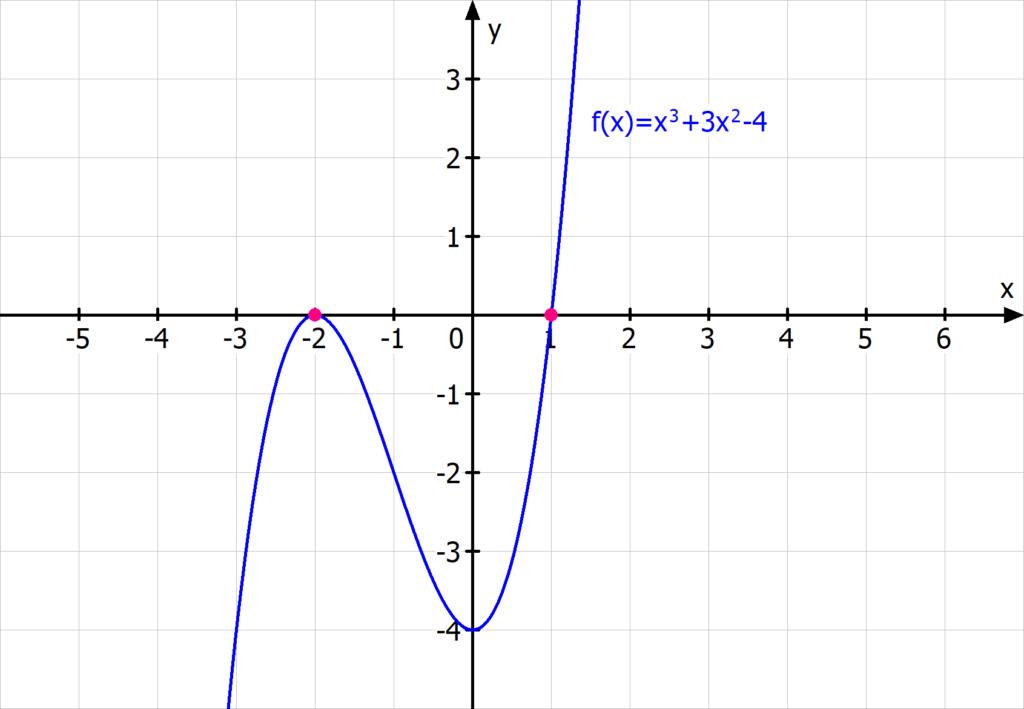 nullstellen funktion dritten Grades kubische Funktion Polynomdivision