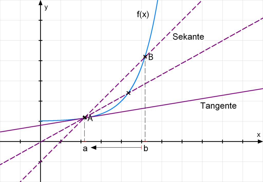 Sekante Tangente Differentialquotient Differenzenquotient