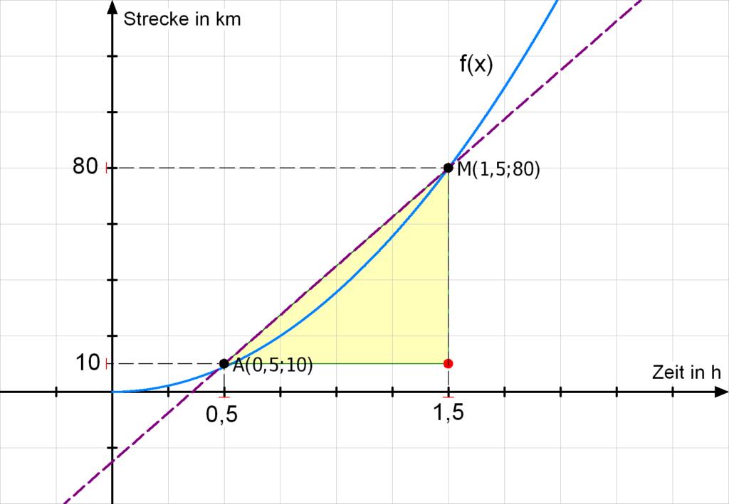 Beispiel Differenzenquotient