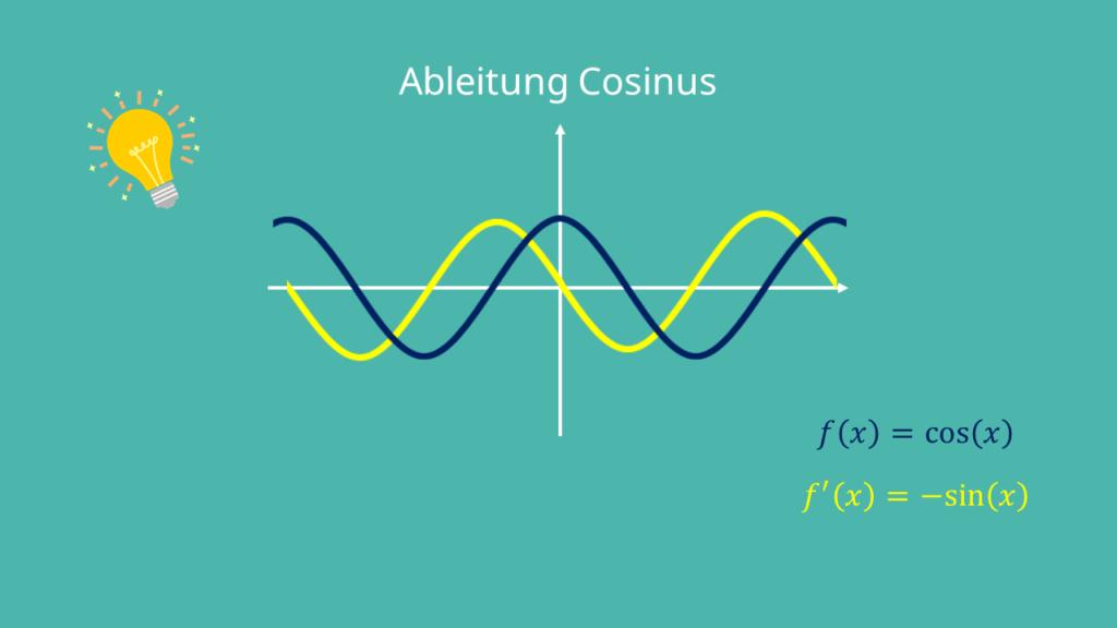 Ableitung Cosinus Graph, Kosinus, Cos ableiten