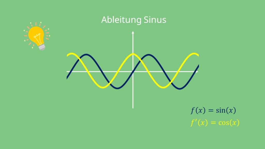 Ableitung Sinus - Graph Sinus ableiten sin Ableitung