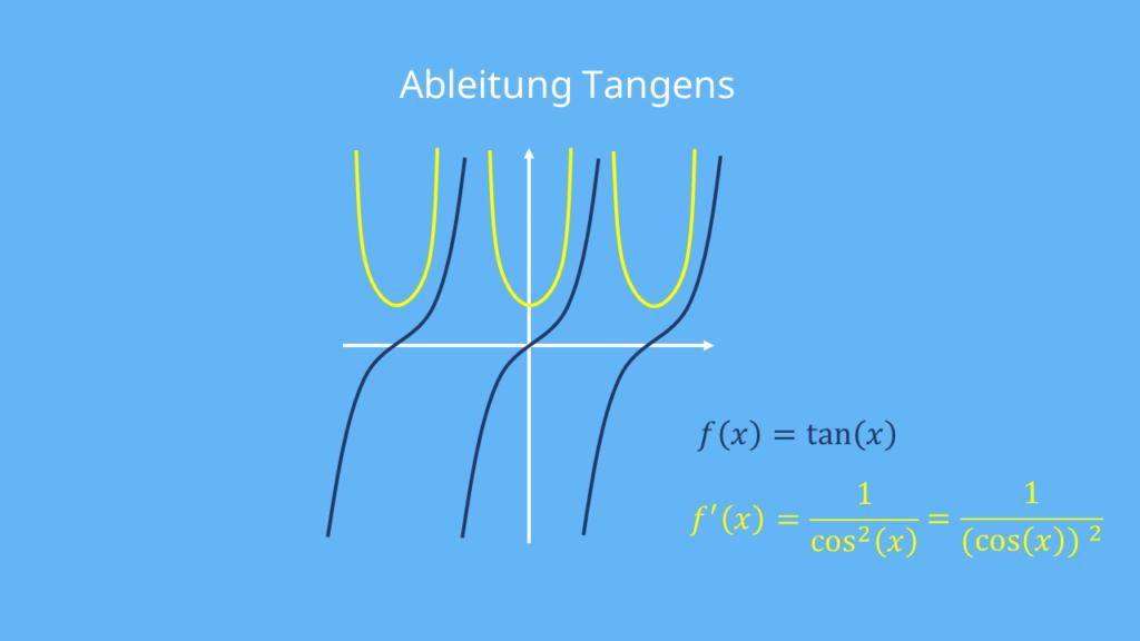 Ableitung Tangens Graph, Tangens ableiten