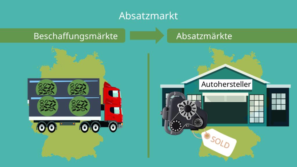 Absatzmarkt und Beschaffungsmarkt, Beispiel