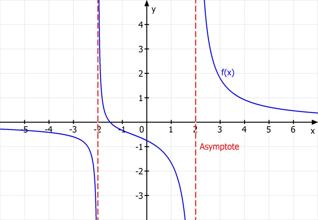 gebrochen rationale funktion, asymptote, gebrochen rationale funktionen zeichnen