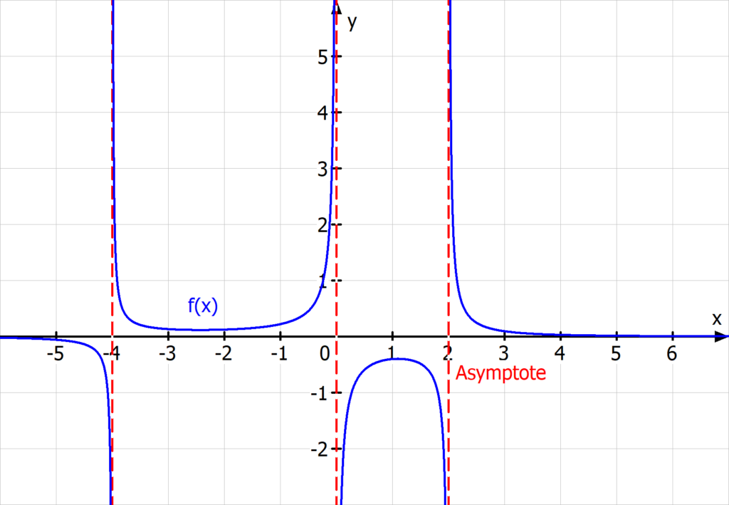 gebrochen rationale Funktion Asymptote Definitionslücke