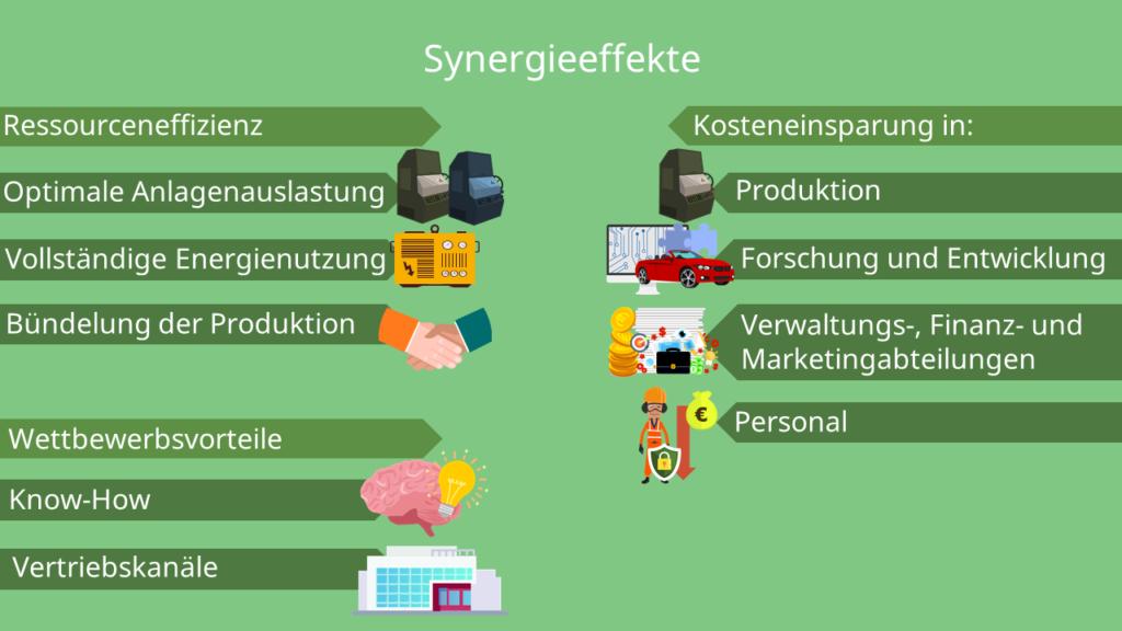 Vorteile aus Synergieeffekten, positive Synergieeffekte, Arten