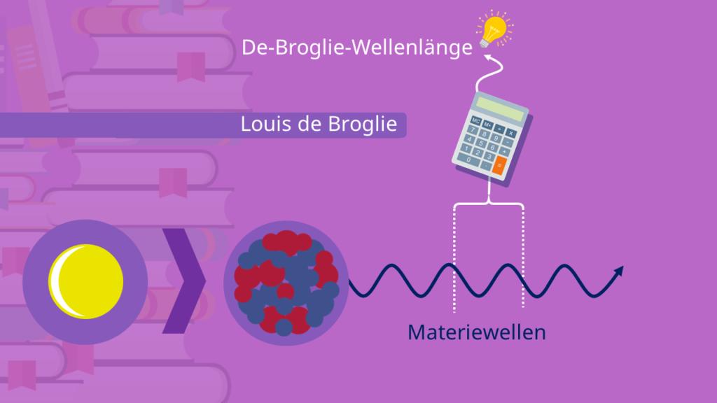 De-Broglie-Wellenlänge und Welle-Teilchen-Dualismus