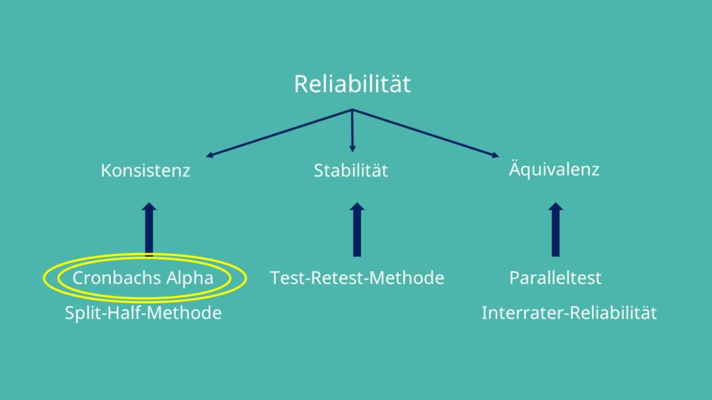 Cronbachs Alpha und Reliabilität, Konsistenz, Stabilität, Äquivalenz