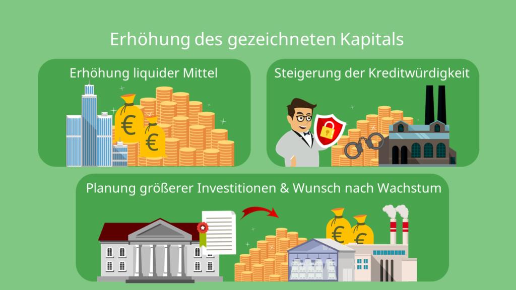 Gezeichnetes Kapital, Stammkapital, Grundkapital, AG, GmbH