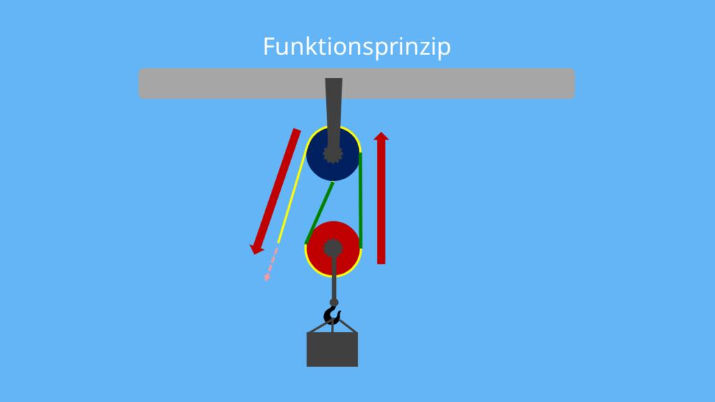 Flaschenzug - Funktionsprinzip 2, Funktionsweise, Arten