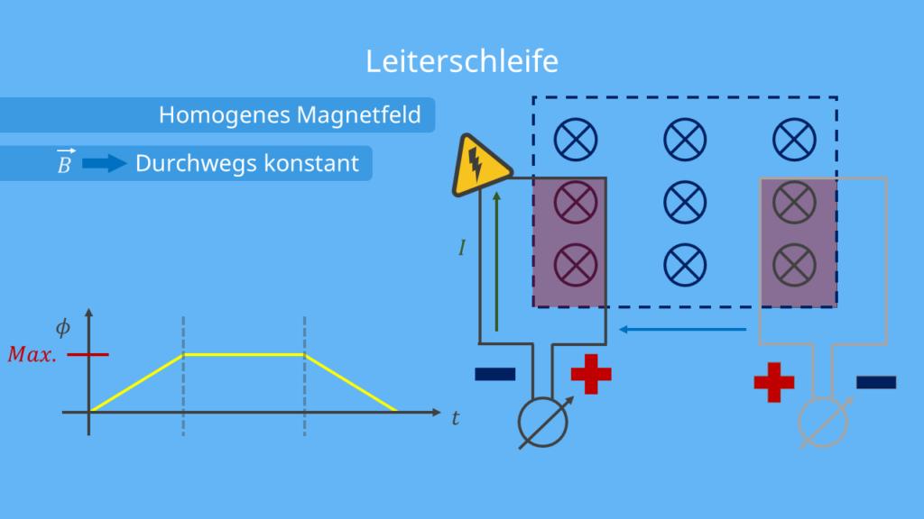 Induktionsgesetz - Leiterschleife