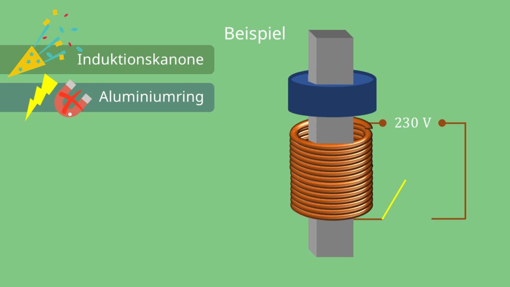 Induktionskanone - Aufbau, Lenzsche Regel