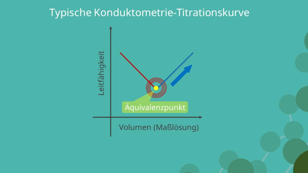 Typische Titrationskurve