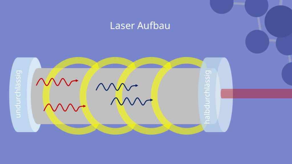 Laser Aufbau - Resonators mit Medium und Strahlgang