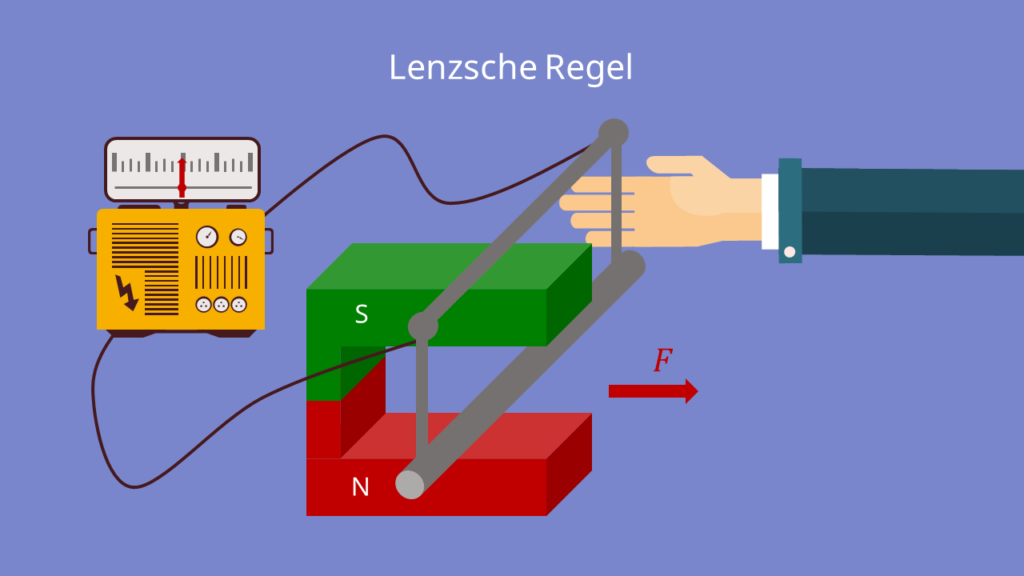 Lenzsche Regel - Versuchsaufbau mit einer Leiterschaukel