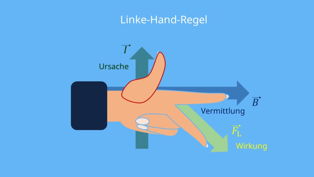 Linke-Hand-Regel und Rechte-Hand-Regel Unterschied, UVW-Regel