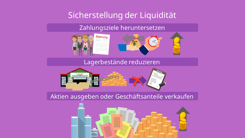 Sicherstellung der Liquidität