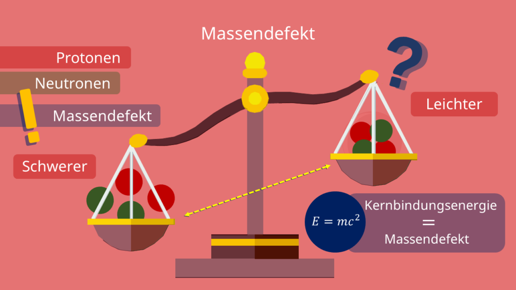 Massendefekt = Kernbindungsenergie, einfach erklärt, Protonen, Neutronen