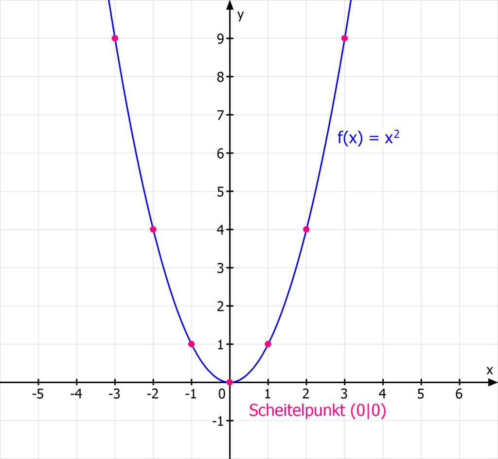 Normalparabel Parabel Scheitel Scheitelpunkt x^2