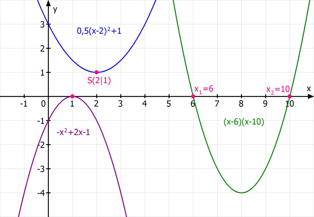 quadratische Funktion, Parabeln, Nullstellen, Scheitelpunktform