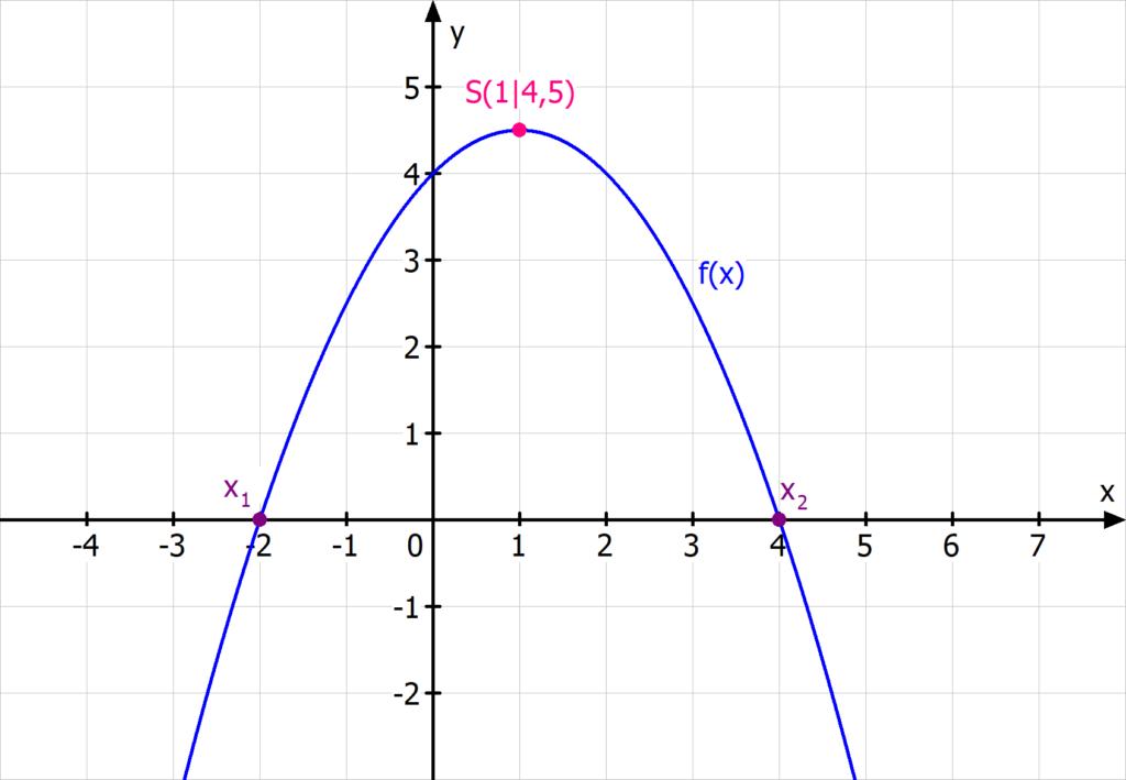 Parabel quadratische Funktion Scheitel Nullstellen