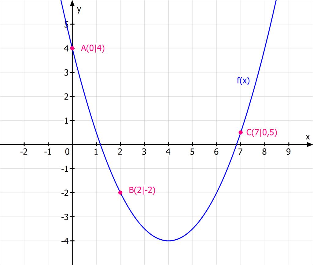 Parabel quadratische Gleichung 3 Punkte