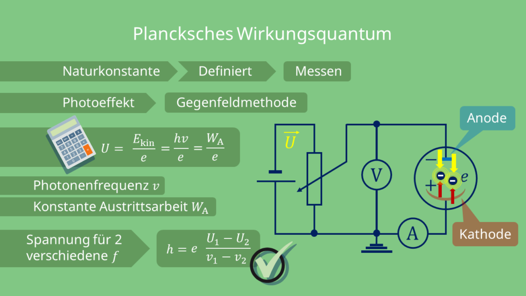Gegenfeldmethode Plancksches Wirkungsquantum