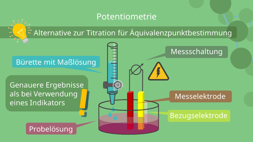 Potentiometrie - Versuchsaufbau