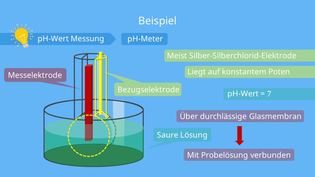 pH-Wert Messung - Glaselektrode, Potentiometrie
