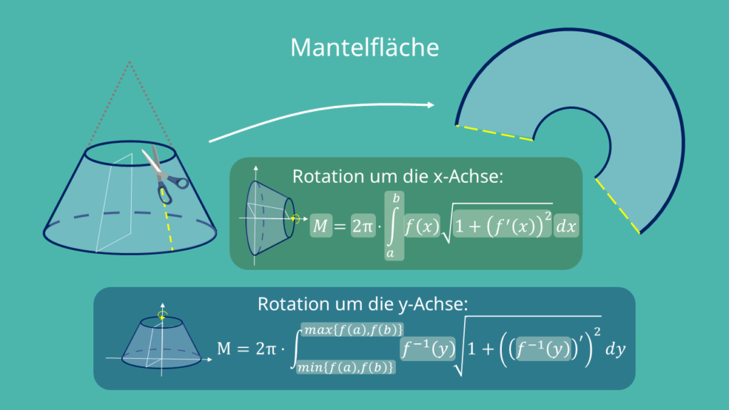 Rotationskörper, Mantelfläche berechnen, Formel Mantelfläche