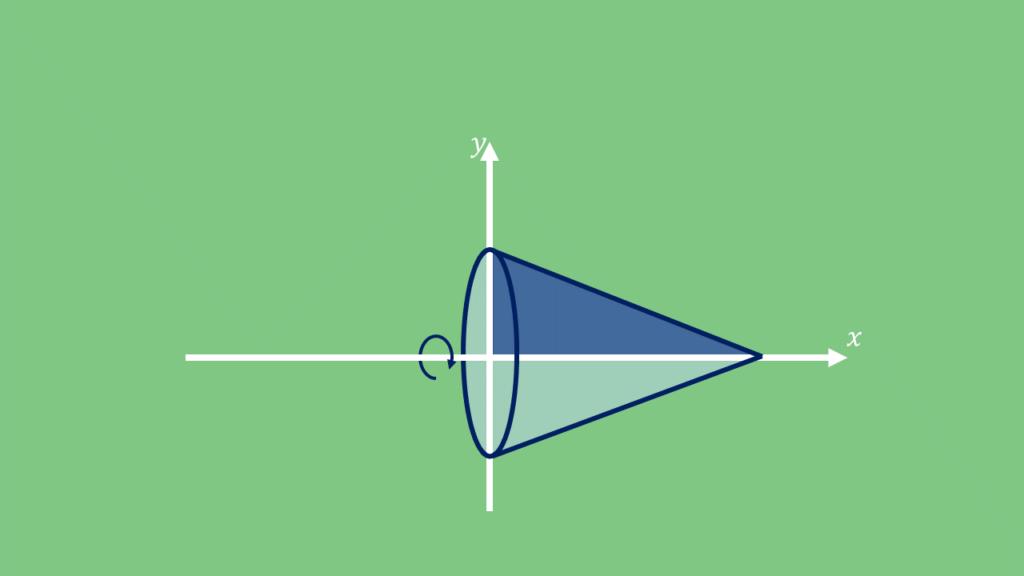 Rotationskörper, Rotation Dreieck, rotierendes Dreieck