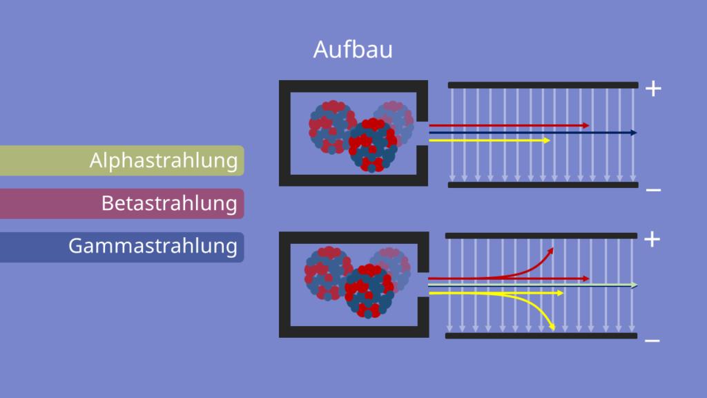 Rutherford Streuversuch - Ablenkung der Strahlung