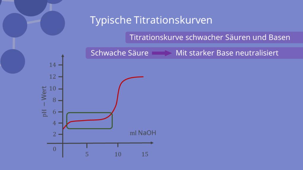 Titrationskurve bei schwachen Säuren und Basen
