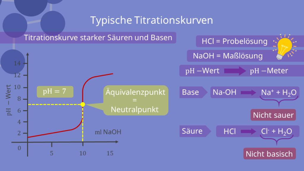 Titrationskurve bei starken Säuren und Basen