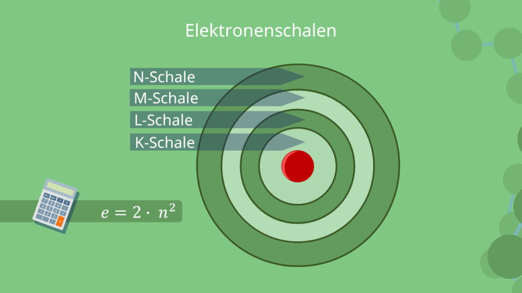 Elektronenschalen K-Schale, L-Schale, M-Schale, N-Schale
