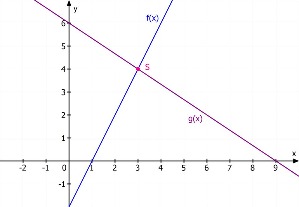 Schnittpunkt zweier Geraden, lineare Funktionen