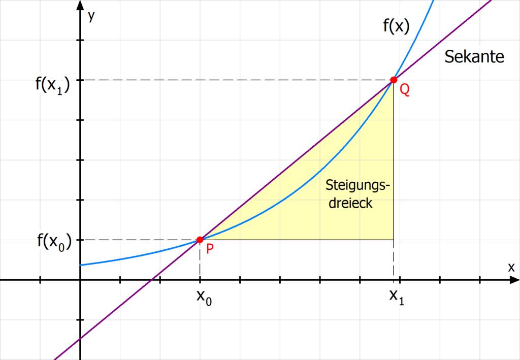 Sekante Steigung Differentialrechnung