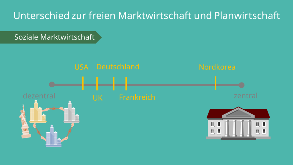 Soziale Marktwirtschaft -Unterschied zur freien Marktwirtschaft und Planwirtschaft