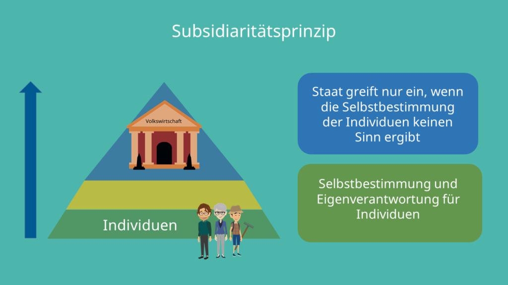 Subsidiaritätsprinzip Erklärung, Definition, Selbstbestimmung, Deutschland, EU
