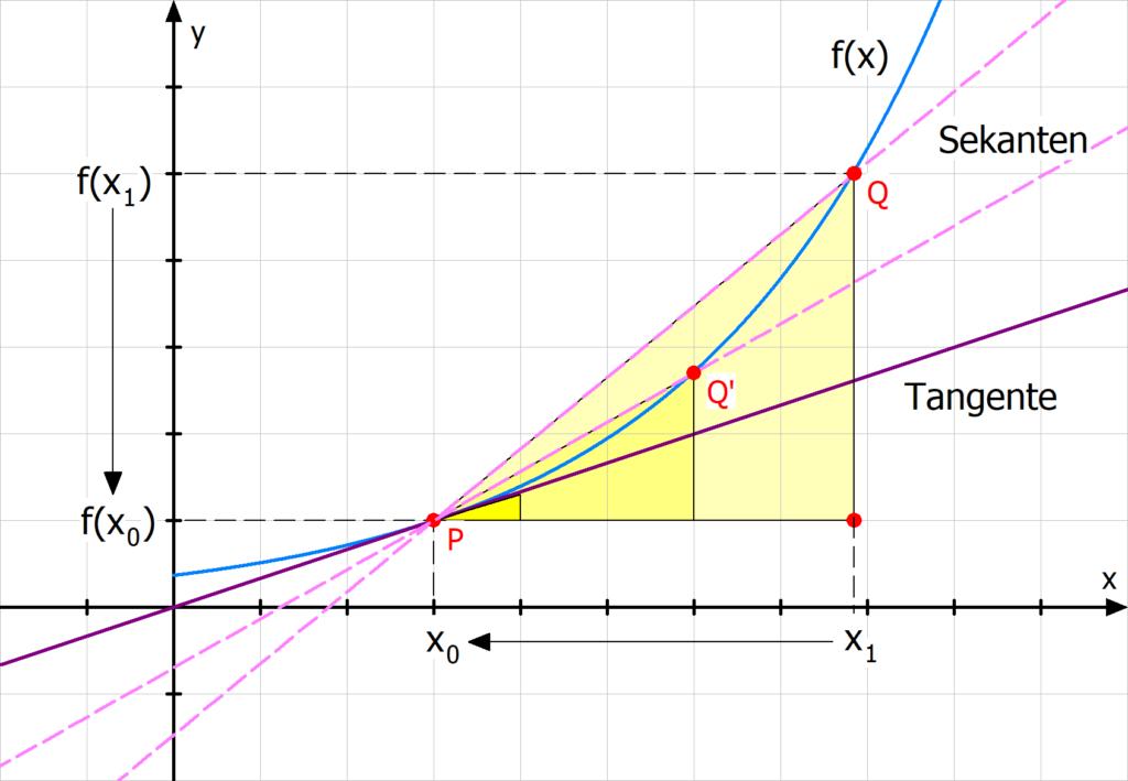 Sekante Tangente Differentialrechnung