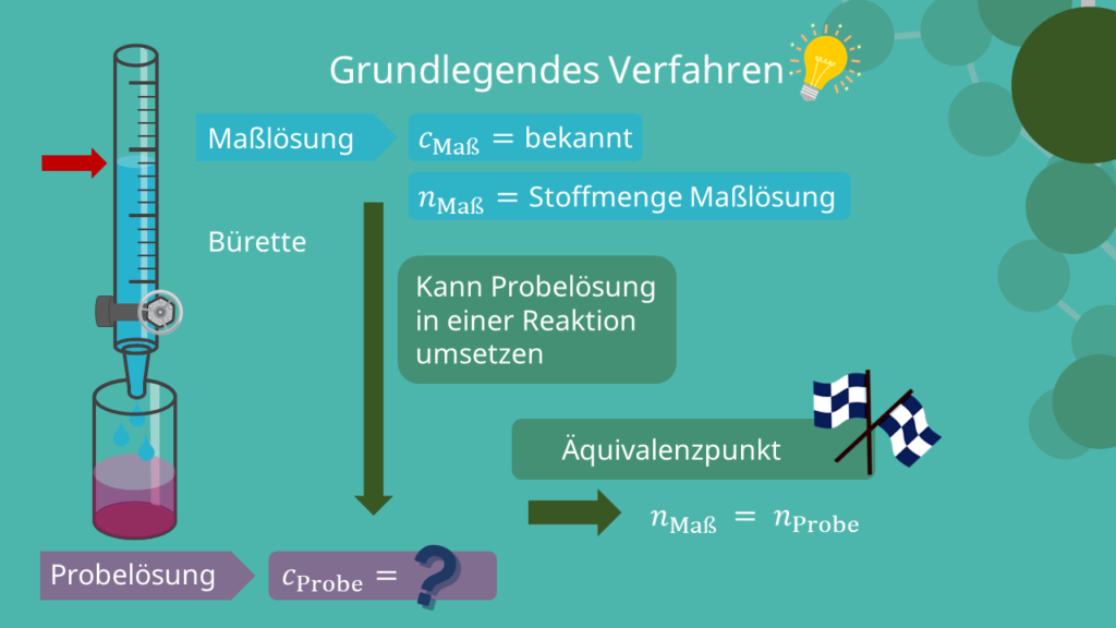 Grundlegendes Verfahren der Titration
