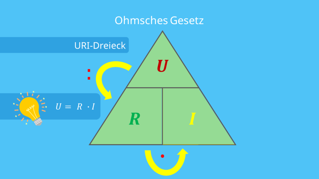 Ohmsches Gesetz - URI-Dreieck