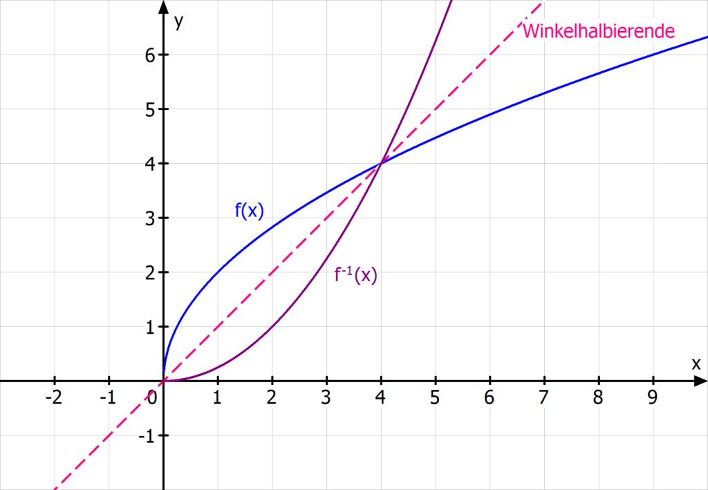Umkehrfunktion quadratische Funktion Wurzel Spiegelung an der Winkelhalbierenden