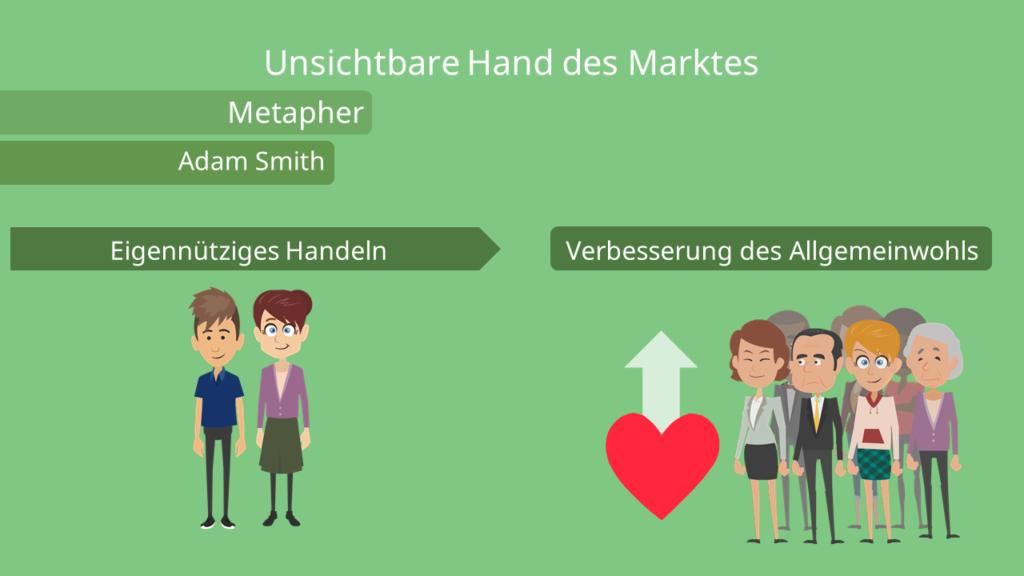 Die unsichtbare Hand des Marktes - Adam Smith Metapher