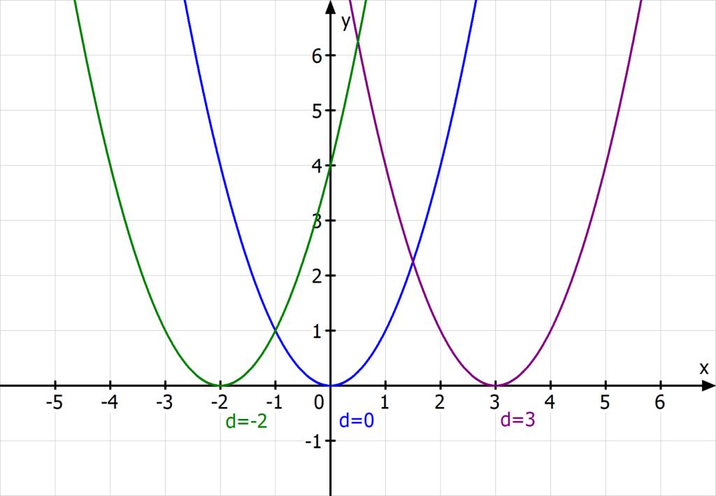 Verschiebung nach rechts/links, Verschiebung in x-Richtung, Verschiebung Parabel