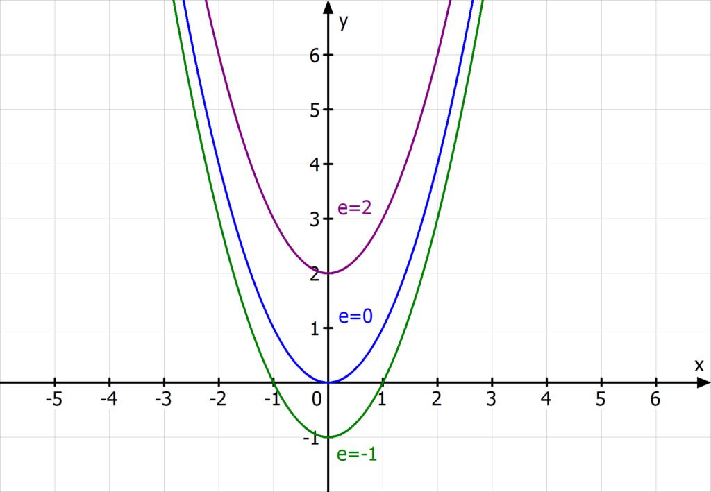 Verschiebung in y-Richtung, Parabel nach oben/unten verschoben