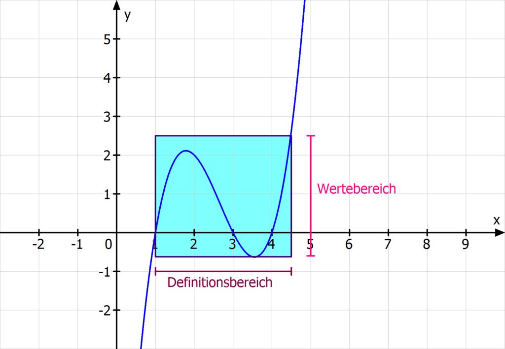 Definitionsbereich Wertebereich Funktion Intervall